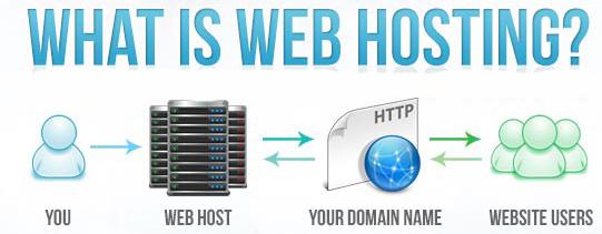 میزبانی وب یا به اصطلاح اجاره فضای وب چیست؟ فضاي وب Web Host، در اصل فضایي تخصيص داده شده به هر سايت درون هارد يك سرور در سطح اينترنت است. شما مي توانيد مستندات، فايل ها، عكس ها و يا كلا هر چيز مورد علاقه خود را درون اين فضا قرار دهيد
